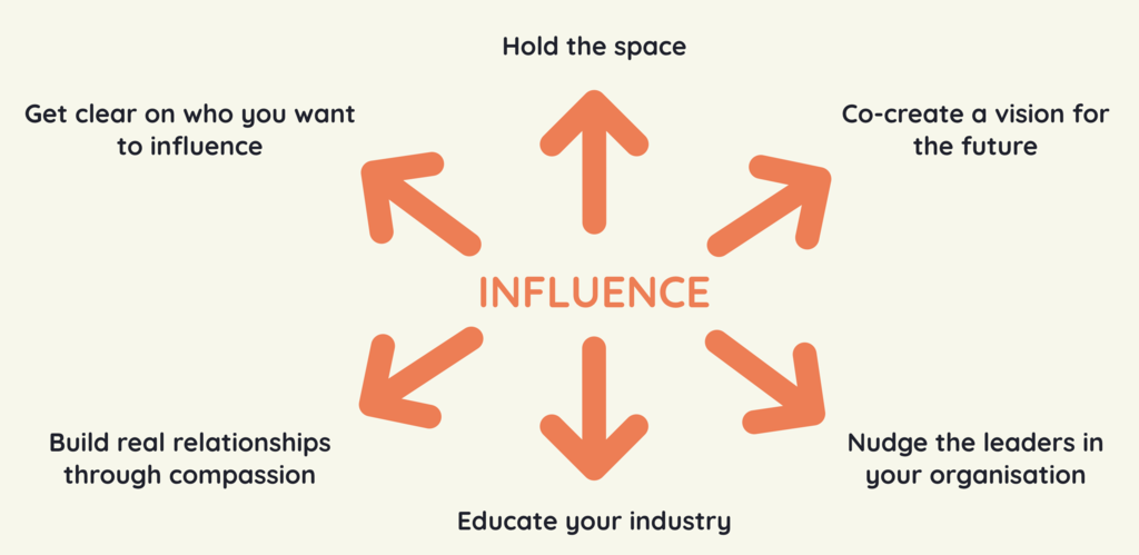 conscious creatives map of influence. Created for building a conscious organisation